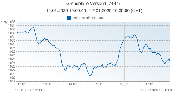 Grenoble le Versoud, Francia (7487): reduced air pressure: 11.01.2020 19:00:00 - 17.01.2020 19:00:00 (CET)