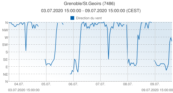 Grenoble/St.Geoirs, France (7486): Direction du vent: 03.07.2020 15:00:00 - 09.07.2020 15:00:00 (CEST)