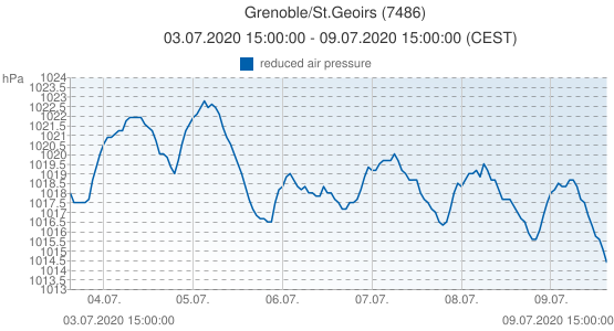 Grenoble/St.Geoirs, France (7486): reduced air pressure: 03.07.2020 15:00:00 - 09.07.2020 15:00:00 (CEST)