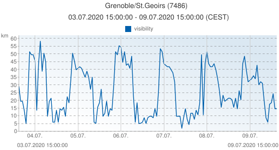 Grenoble/St.Geoirs, France (7486): visibility: 03.07.2020 15:00:00 - 09.07.2020 15:00:00 (CEST)