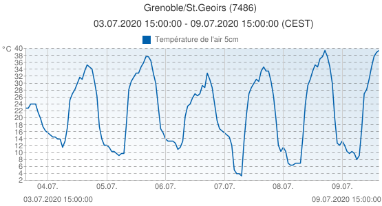 Grenoble/St.Geoirs, France (7486): Température de l'air 5cm: 03.07.2020 15:00:00 - 09.07.2020 15:00:00 (CEST)
