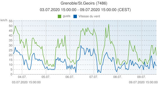Grenoble/St.Geoirs, France (7486): Vitesse du vent & gusts: 03.07.2020 15:00:00 - 09.07.2020 15:00:00 (CEST)