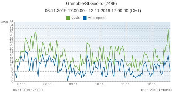Grenoble/St.Geoirs, France (7486): wind speed & gusts: 06.11.2019 17:00:00 - 12.11.2019 17:00:00 (CET)