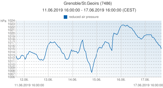 Grenoble/St.Geoirs, France (7486): reduced air pressure: 11.06.2019 16:00:00 - 17.06.2019 16:00:00 (CEST)