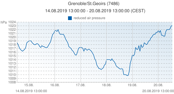 Grenoble/St.Geoirs, France (7486): reduced air pressure: 14.08.2019 13:00:00 - 20.08.2019 13:00:00 (CEST)