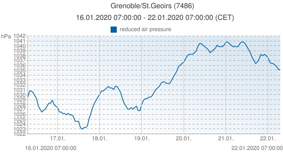 Grenoble/St.Geoirs, France (7486): reduced air pressure: 16.01.2020 07:00:00 - 22.01.2020 07:00:00 (CET)