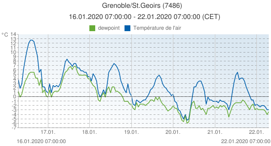 Grenoble/St.Geoirs, France (7486): Température de l'air & dewpoint: 16.01.2020 07:00:00 - 22.01.2020 07:00:00 (CET)