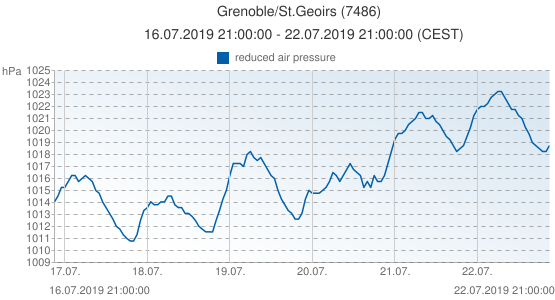 Grenoble/St.Geoirs, France (7486): reduced air pressure: 16.07.2019 21:00:00 - 22.07.2019 21:00:00 (CEST)