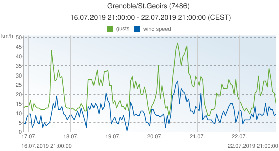 Grenoble/St.Geoirs, France (7486): wind speed & gusts: 16.07.2019 21:00:00 - 22.07.2019 21:00:00 (CEST)