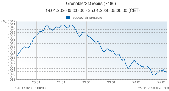 Grenoble/St.Geoirs, Francia (7486): reduced air pressure: 19.01.2020 05:00:00 - 25.01.2020 05:00:00 (CET)