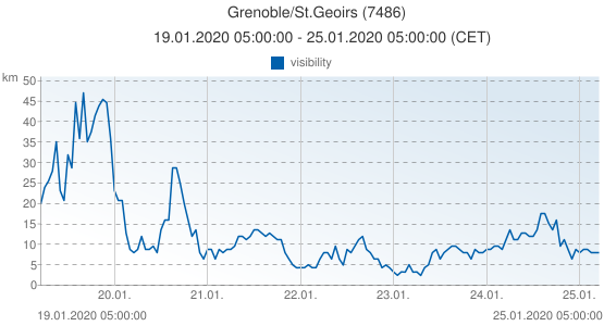 Grenoble/St.Geoirs, Francia (7486): visibility: 19.01.2020 05:00:00 - 25.01.2020 05:00:00 (CET)