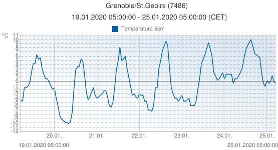 Grenoble/St.Geoirs, Francia (7486): Temperatura 5cm: 19.01.2020 05:00:00 - 25.01.2020 05:00:00 (CET)