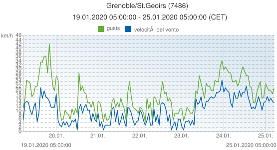 Grenoble/St.Geoirs, Francia (7486): velocità del vento & gusts: 19.01.2020 05:00:00 - 25.01.2020 05:00:00 (CET)