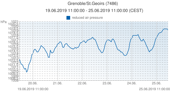 Grenoble/St.Geoirs, Francia (7486): reduced air pressure: 19.06.2019 11:00:00 - 25.06.2019 11:00:00 (CEST)