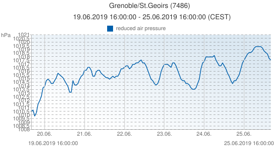 Grenoble/St.Geoirs, France (7486): reduced air pressure: 19.06.2019 16:00:00 - 25.06.2019 16:00:00 (CEST)