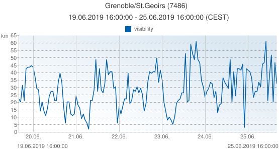 Grenoble/St.Geoirs, France (7486): visibility: 19.06.2019 16:00:00 - 25.06.2019 16:00:00 (CEST)