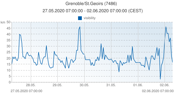 Grenoble/St.Geoirs, France (7486): visibility: 27.05.2020 07:00:00 - 02.06.2020 07:00:00 (CEST)