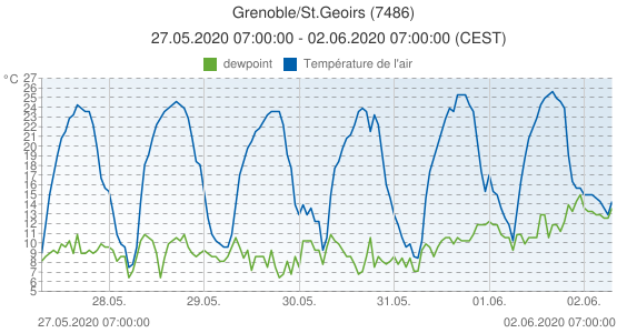 Grenoble/St.Geoirs, France (7486): Température de l'air & dewpoint: 27.05.2020 07:00:00 - 02.06.2020 07:00:00 (CEST)