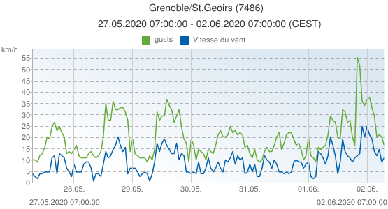 Grenoble/St.Geoirs, France (7486): Vitesse du vent & gusts: 27.05.2020 07:00:00 - 02.06.2020 07:00:00 (CEST)