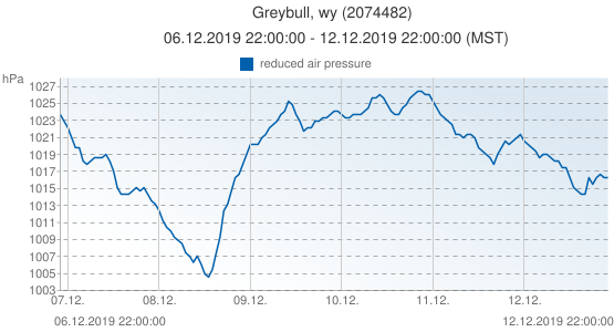 Greybull, wy, United States of America (2074482): reduced air pressure: 06.12.2019 22:00:00 - 12.12.2019 22:00:00 (MST)