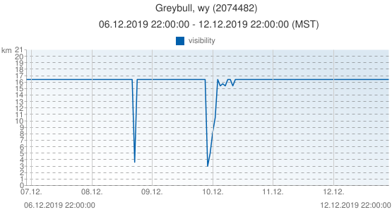 Greybull, wy, United States of America (2074482): visibility: 06.12.2019 22:00:00 - 12.12.2019 22:00:00 (MST)