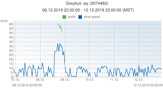Greybull, wy, United States of America (2074482): wind speed & gusts: 06.12.2019 22:00:00 - 12.12.2019 22:00:00 (MST)