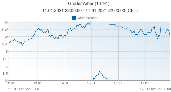 Großer Arber, Germany (10791): wind direction: 11.01.2021 22:00:00 - 17.01.2021 22:00:00 (CET)