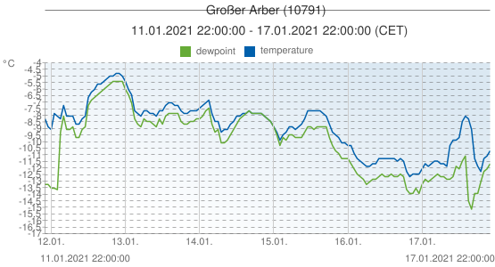 Großer Arber, Germany (10791): temperature & dewpoint: 11.01.2021 22:00:00 - 17.01.2021 22:00:00 (CET)