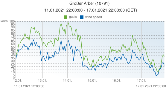 Großer Arber, Germany (10791): wind speed & gusts: 11.01.2021 22:00:00 - 17.01.2021 22:00:00 (CET)