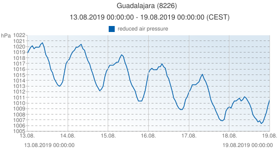 Guadalajara, Spain (8226): reduced air pressure: 13.08.2019 00:00:00 - 19.08.2019 00:00:00 (CEST)