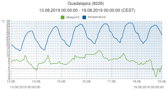 Guadalajara, Spain (8226): temperature & dewpoint: 13.08.2019 00:00:00 - 19.08.2019 00:00:00 (CEST)