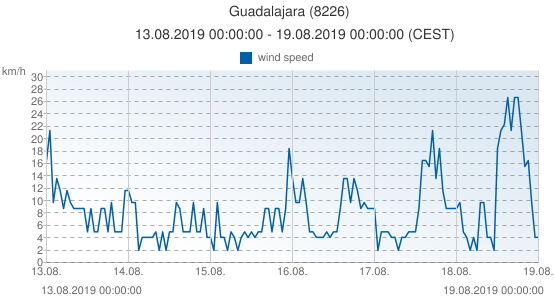 Guadalajara, Spain (8226): wind speed: 13.08.2019 00:00:00 - 19.08.2019 00:00:00 (CEST)