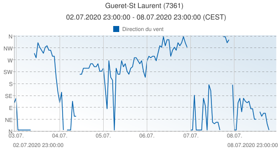 Gueret-St Laurent, France (7361): Direction du vent: 02.07.2020 23:00:00 - 08.07.2020 23:00:00 (CEST)
