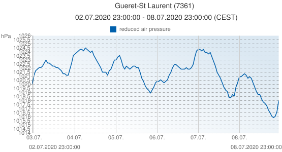 Gueret-St Laurent, France (7361): reduced air pressure: 02.07.2020 23:00:00 - 08.07.2020 23:00:00 (CEST)