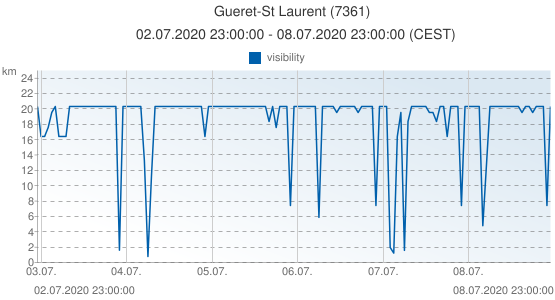 Gueret-St Laurent, France (7361): visibility: 02.07.2020 23:00:00 - 08.07.2020 23:00:00 (CEST)
