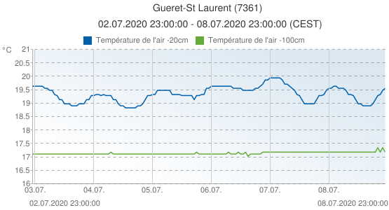 Gueret-St Laurent, France (7361): Température de l'air -20cm & Température de l'air -100cm: 02.07.2020 23:00:00 - 08.07.2020 23:00:00 (CEST)