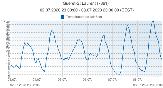 Gueret-St Laurent, France (7361): Température de l'air 5cm: 02.07.2020 23:00:00 - 08.07.2020 23:00:00 (CEST)