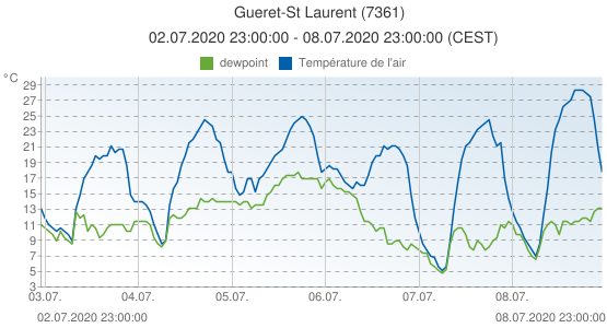 Gueret-St Laurent, France (7361): Température de l'air & dewpoint: 02.07.2020 23:00:00 - 08.07.2020 23:00:00 (CEST)