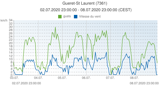 Gueret-St Laurent, France (7361): Vitesse du vent & gusts: 02.07.2020 23:00:00 - 08.07.2020 23:00:00 (CEST)