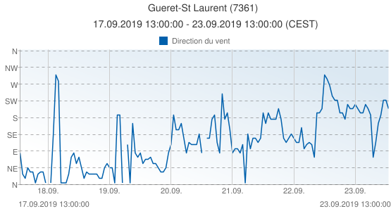 Gueret-St Laurent, France (7361): Direction du vent: 17.09.2019 13:00:00 - 23.09.2019 13:00:00 (CEST)