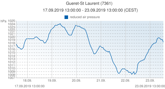 Gueret-St Laurent, France (7361): reduced air pressure: 17.09.2019 13:00:00 - 23.09.2019 13:00:00 (CEST)