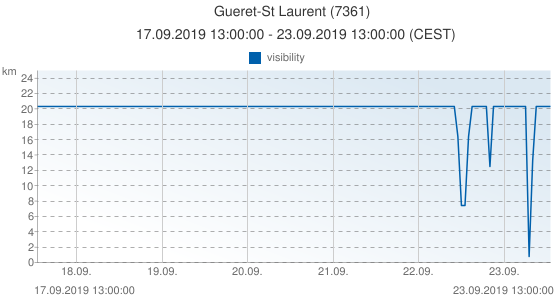 Gueret-St Laurent, France (7361): visibility: 17.09.2019 13:00:00 - 23.09.2019 13:00:00 (CEST)