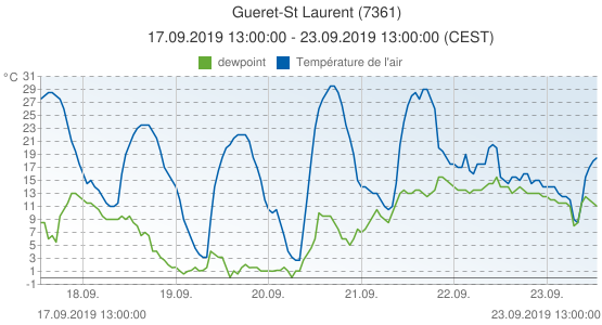 Gueret-St Laurent, France (7361): Température de l'air & dewpoint: 17.09.2019 13:00:00 - 23.09.2019 13:00:00 (CEST)
