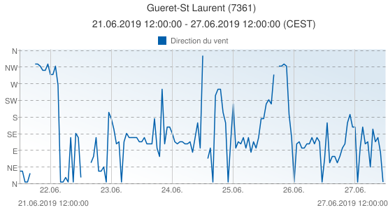 Gueret-St Laurent, France (7361): Direction du vent: 21.06.2019 12:00:00 - 27.06.2019 12:00:00 (CEST)