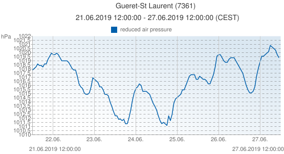 Gueret-St Laurent, France (7361): reduced air pressure: 21.06.2019 12:00:00 - 27.06.2019 12:00:00 (CEST)