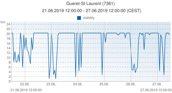 Gueret-St Laurent, France (7361): visibility: 21.06.2019 12:00:00 - 27.06.2019 12:00:00 (CEST)