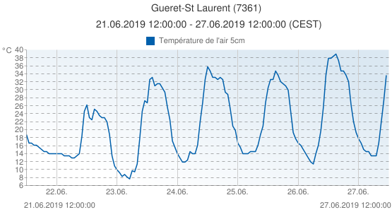 Gueret-St Laurent, France (7361): Température de l'air 5cm: 21.06.2019 12:00:00 - 27.06.2019 12:00:00 (CEST)