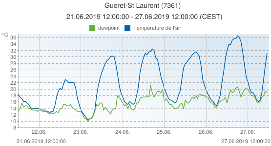 Gueret-St Laurent, France (7361): Température de l'air & dewpoint: 21.06.2019 12:00:00 - 27.06.2019 12:00:00 (CEST)