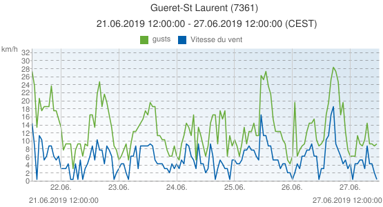 Gueret-St Laurent, France (7361): Vitesse du vent & gusts: 21.06.2019 12:00:00 - 27.06.2019 12:00:00 (CEST)