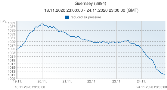 Guernsey, United Kingdom (3894): reduced air pressure: 18.11.2020 23:00:00 - 24.11.2020 23:00:00 (GMT)